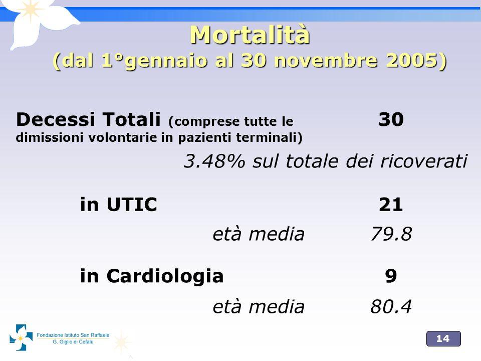 14 Mortalità (dal 1°gennaio al 30 novembre 2005) Decessi Totali (comprese tutte le dimissioni volontarie in pazienti terminali) 30 3.48% sul totale de