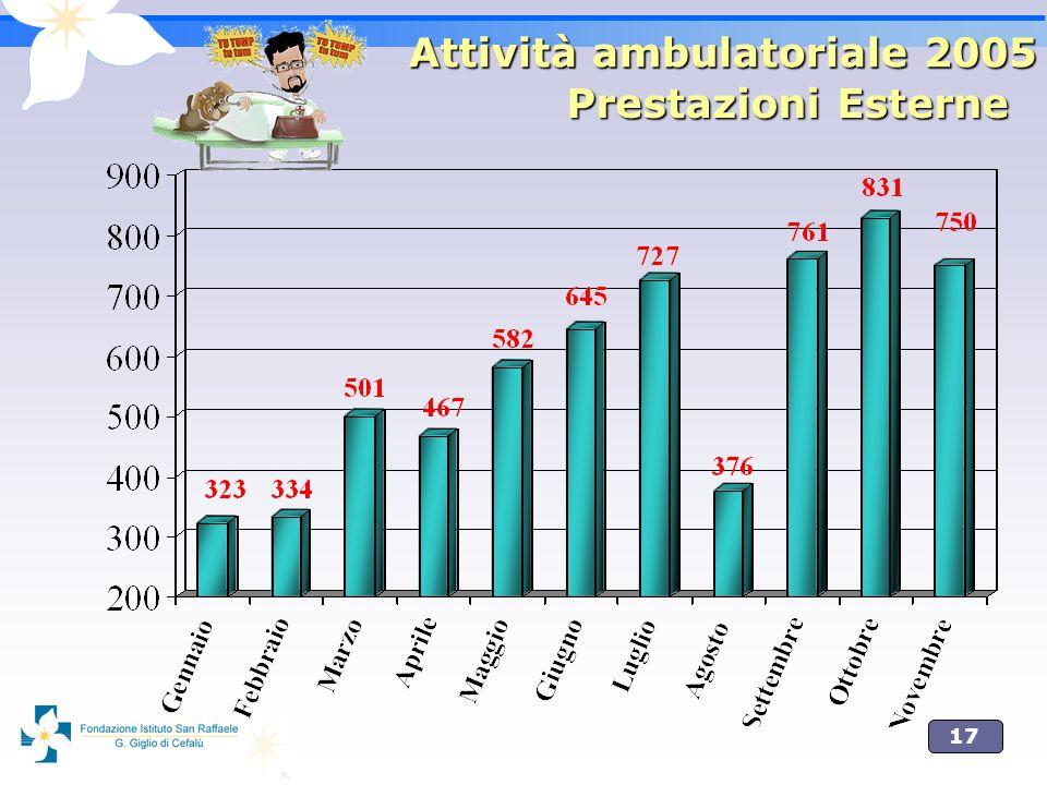 17 Prestazioni Esterne Attività ambulatoriale 2005