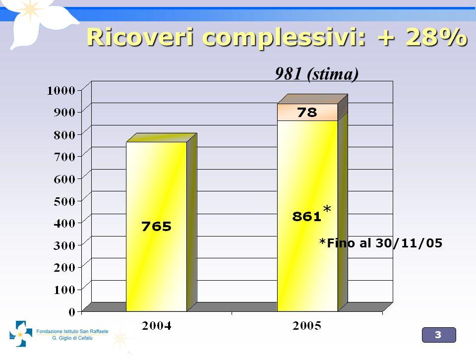 3 Ricoveri complessivi: + 28% 981 (stima) * *Fino al 30/11/05