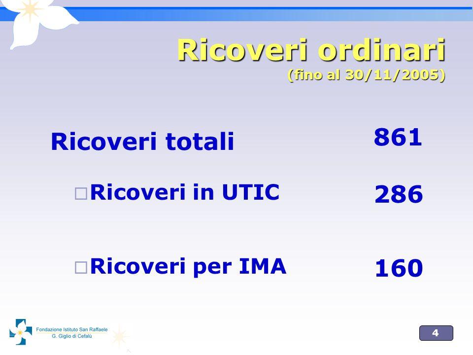 15 Prestazioni totali, esterne + interne Attività ambulatoriale 2005 Attività ambulatoriale 2005 * 11580 fino al 30/11/05 Trend + 45% *