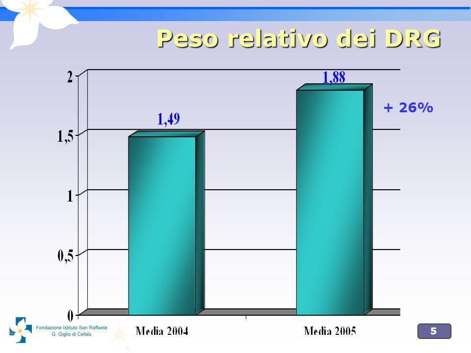 5 Peso relativo dei DRG + 26%