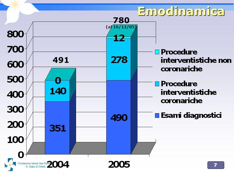 8 Emodinamica Procedure totali, diagnostiche e inteventistiche 780 (+ 65% rispetto al 2004) Procedure interventistiche290 (+ 108% rispetto al 2004) Angioplastiche coronariche in urgenza (laboratorio attivo h24) 77 (nel 2004 solo qualcuna) Procedure interventistiche non coronariche 12 (complicazioni 0%): 1 valvuloplastica aortica 1 filtro cavale 4 chiusure di PFO 4 angioplastiche arteriose periferiche 2 stenting carotidei