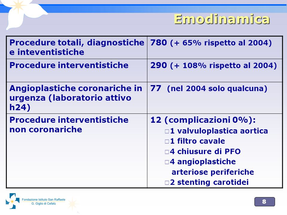 8 Emodinamica Procedure totali, diagnostiche e inteventistiche 780 (+ 65% rispetto al 2004) Procedure interventistiche290 (+ 108% rispetto al 2004) An