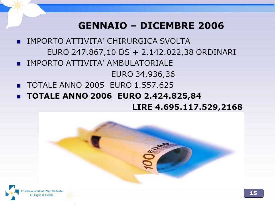 15 GENNAIO – DICEMBRE 2006 IMPORTO ATTIVITA CHIRURGICA SVOLTA EURO 247.867,10 DS + 2.142.022,38 ORDINARI IMPORTO ATTIVITA AMBULATORIALE EURO 34.936,36