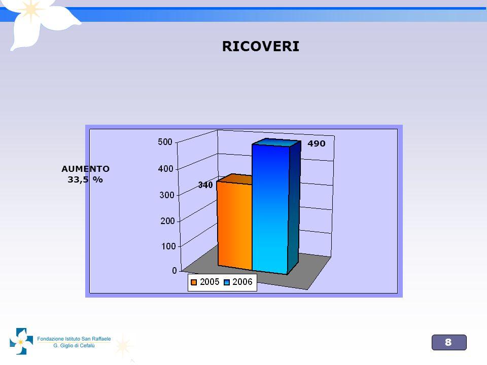 8 RICOVERI AUMENTO 33,5 % 490