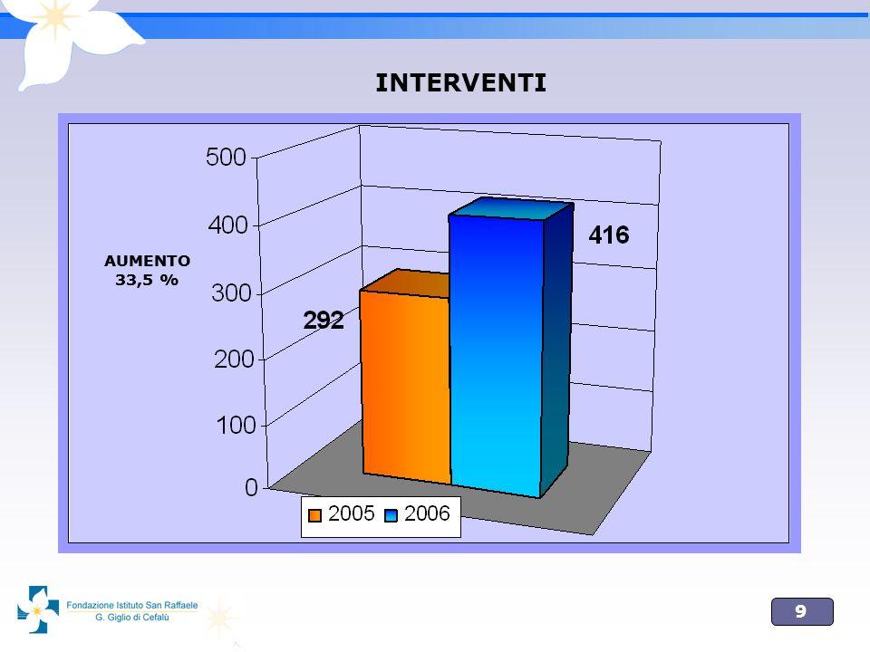 10 PATOLOGIE ARTERIOSE DI NATURA ATEROSCLEROTICA E DISMETABOLICA APRILE 2005 NASCE IL CENTRO MULTIDISCIPLINARE DEL PIEDE DIABETICO CON APPROCCIO ENDOVASCOLARE E CHIRURGICO ANNO 2006 : POTENZIAMENTO DELLATTIVITA INTERVENTISTICA ENDOVASCOLARE E DEBRIDEMENTS CHIRURGICHI CON AMPUTAZIONI MINORI IMPIANTI DI ELETTROSTIMOLATORI MIDOLLARI PER DOLORE CRONICO AL IV STADIO IN PAZIENTI INOPERABILI