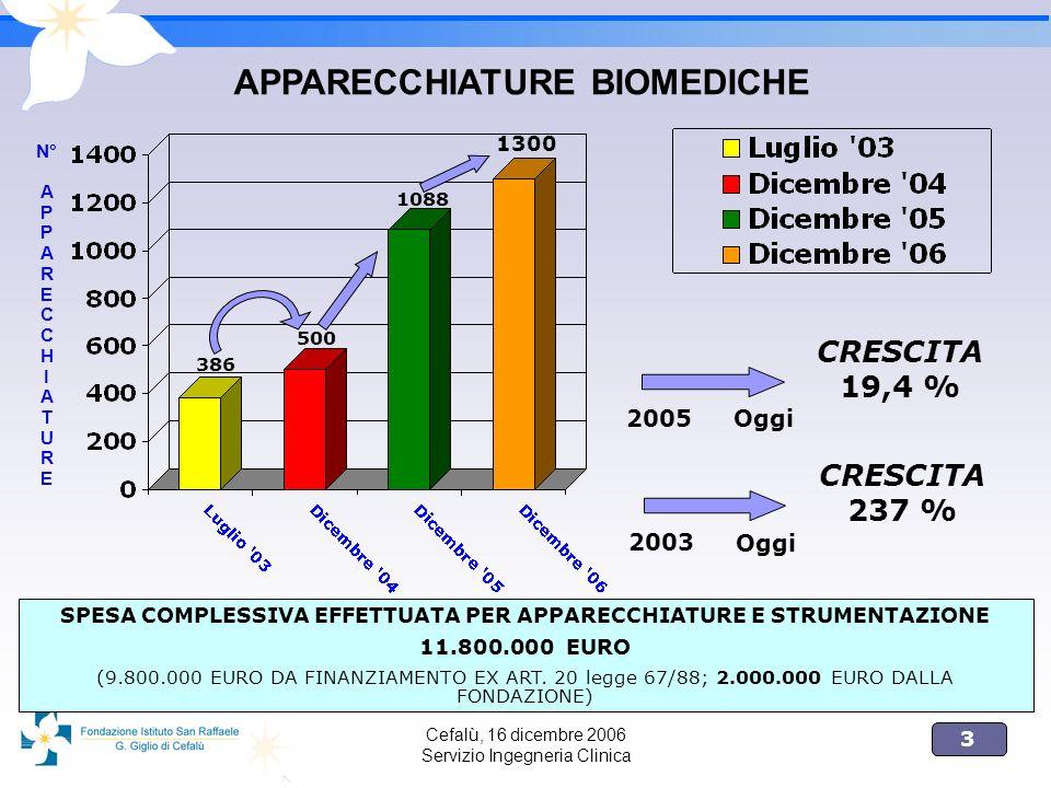 3 Cefalù, 16 dicembre 2006 Servizio Ingegneria Clinica APPARECCHIATURE BIOMEDICHE N° A P A R E C H I A T U R E 386 500 1088 1300 2005 Oggi CRESCITA 19