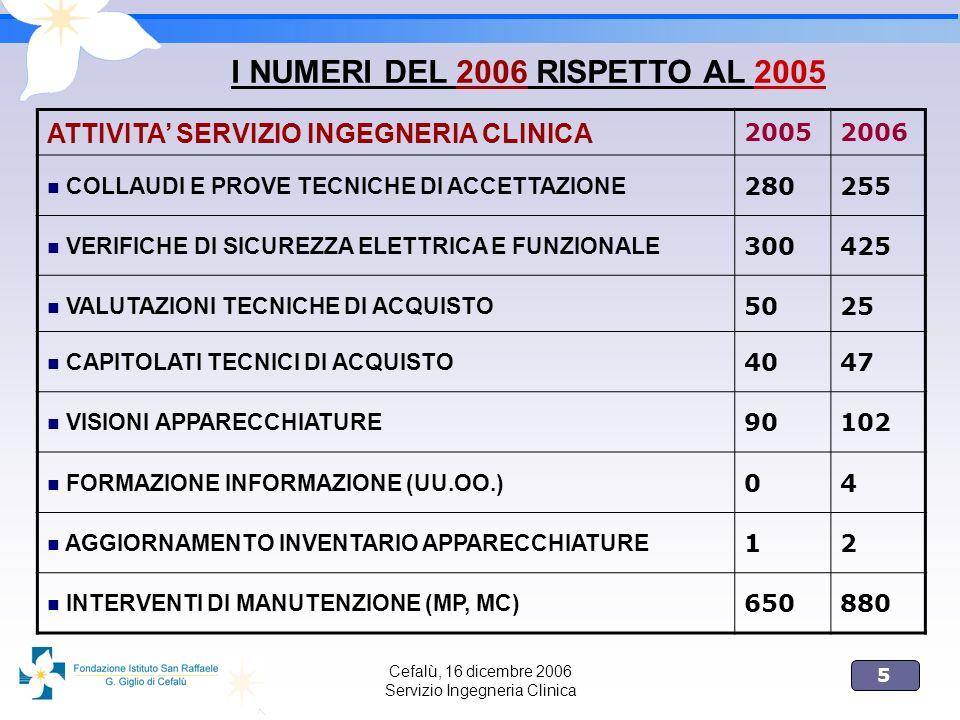 5 Cefalù, 16 dicembre 2006 Servizio Ingegneria Clinica I NUMERI DEL 2006 RISPETTO AL 2005 ATTIVITA SERVIZIO INGEGNERIA CLINICA 20052006 COLLAUDI E PRO