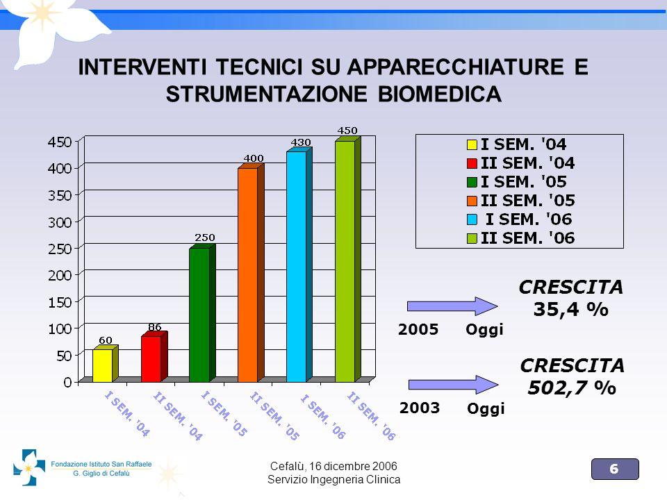 6 Cefalù, 16 dicembre 2006 Servizio Ingegneria Clinica INTERVENTI TECNICI SU APPARECCHIATURE E STRUMENTAZIONE BIOMEDICA 2005 Oggi CRESCITA 35,4 % 2003