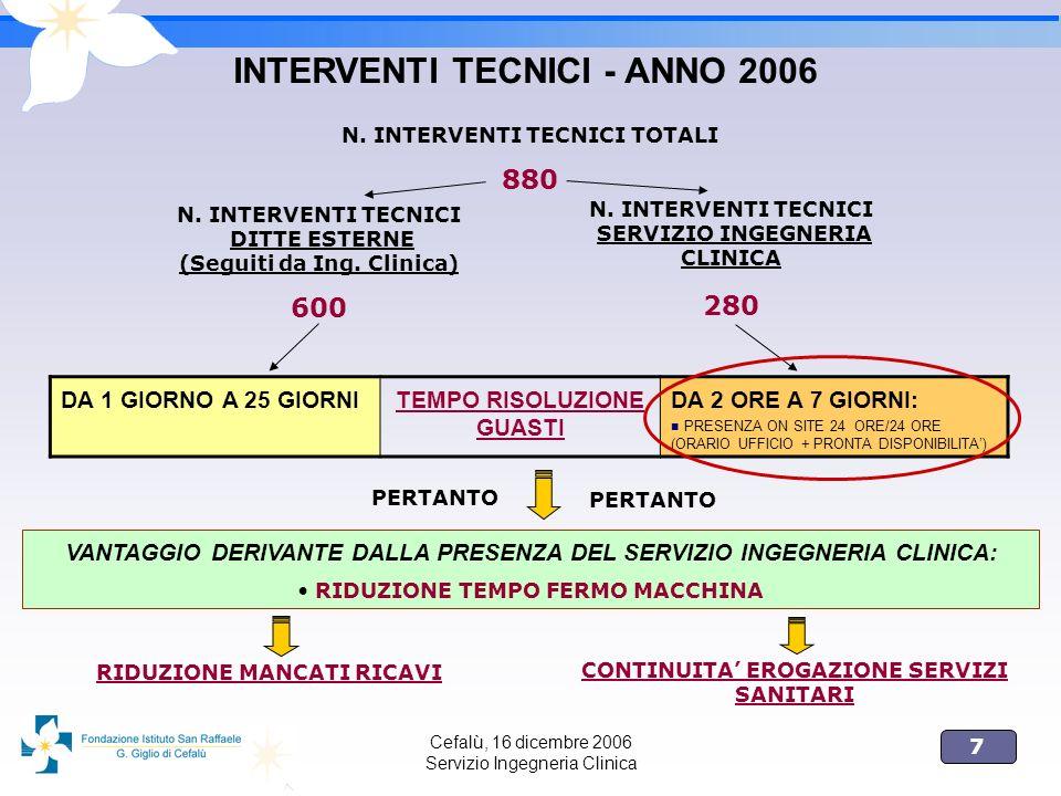 7 Cefalù, 16 dicembre 2006 Servizio Ingegneria Clinica INTERVENTI TECNICI - ANNO 2006 N. INTERVENTI TECNICI TOTALI 880 N. INTERVENTI TECNICI DITTE EST