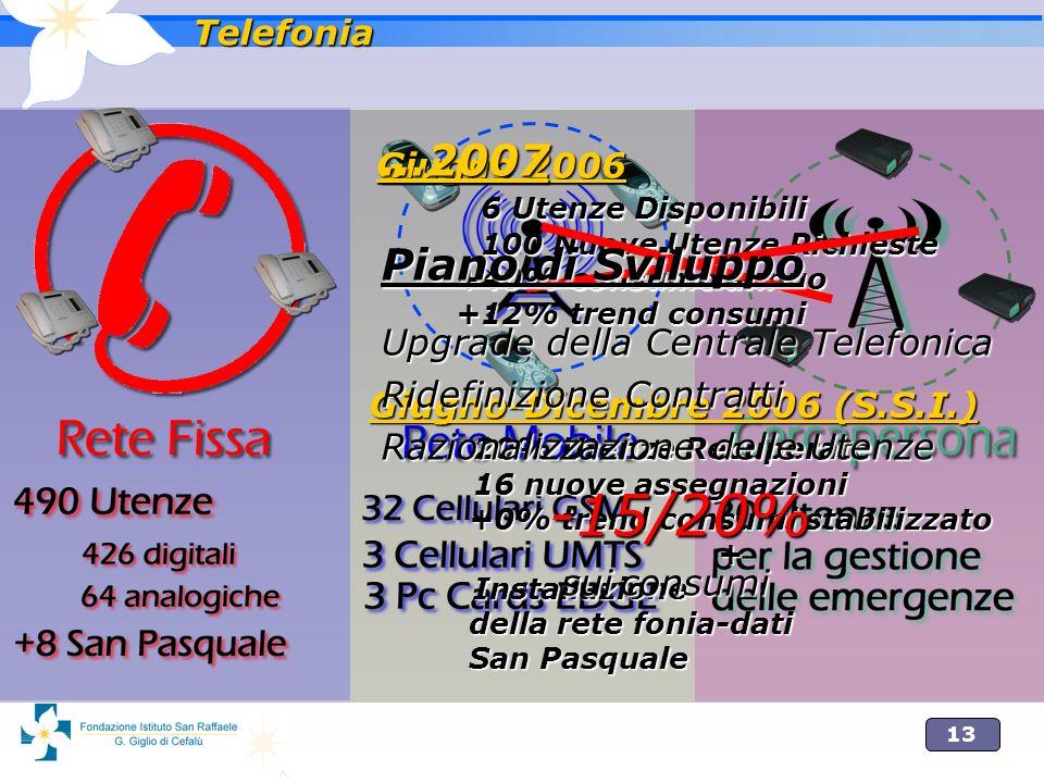 13 Telefonia Giugno 2006 6 Utenze Disponibili 100 Nuove Utenze Richieste +40% consumo annuo +12% trend consumi Giugno-Dicembre 2006 (S.S.I.) 20% Utenz