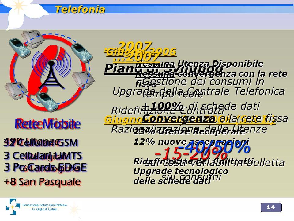 14 Telefonia …2007 Piano di Sviluppo Upgrade della Centrale Telefonica Ridefinizione Contratti Razionalizzazione delle Utenze -15-20% sui consumi …200