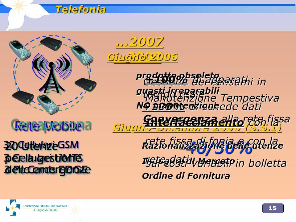 15 Telefonia …2007 Gestione dei consumi in tempo reale +100% di schede dati Convergenza alla rete fissa -40/50% sui costi variabili in bolletta …2007 Gestione dei consumi in tempo reale +100% di schede dati Convergenza alla rete fissa -40/50% sui costi variabili in bolletta Giugno 2006 prodotto obsoleto guasti irreparabili NO manutenzione Giugno-Dicembre 2006 (S.S.I) Razionalizzazione delle utenze Indagine di Mercato Ordine di Fornitura …2007 +100% di apparati Manutenzione Tempestiva Interfacciamento con la rete fissa di fonia e con la rete dati …2007 +100% di apparati Manutenzione Tempestiva Interfacciamento con la rete fissa di fonia e con la rete dati