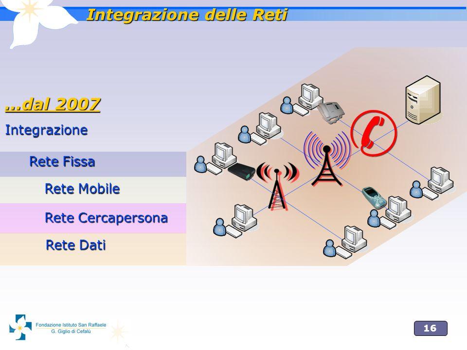 16 …dal 2007 Integrazione Rete Fissa Rete Cercapersona Rete Mobile Rete Dati Integrazione delle Reti