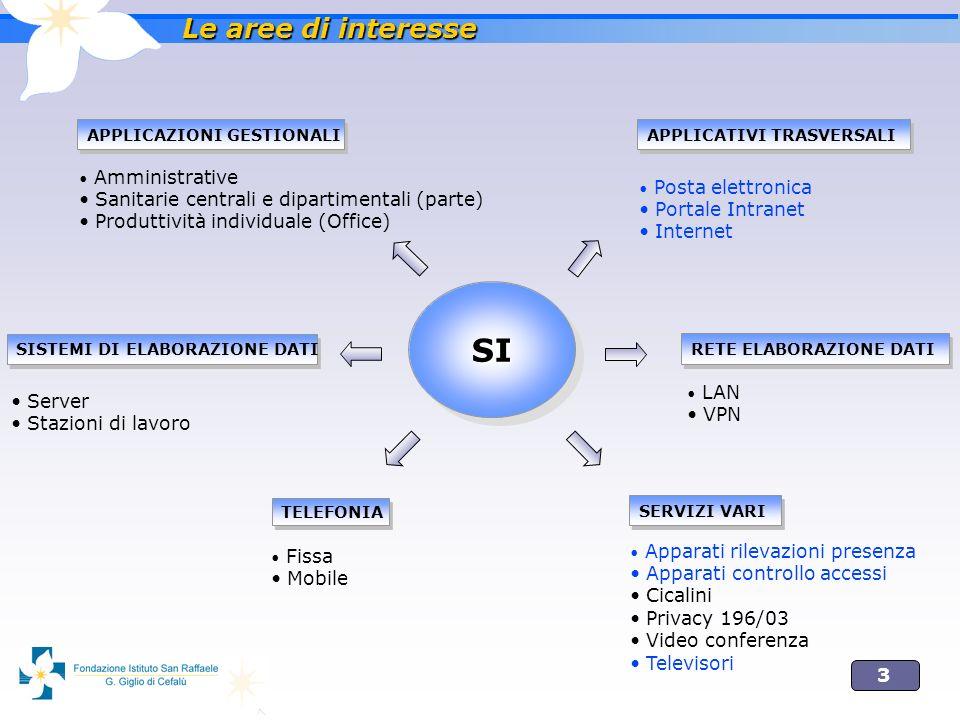 3 APPLICAZIONI GESTIONALI Amministrative Sanitarie centrali e dipartimentali (parte) Produttività individuale (Office) APPLICATIVI TRASVERSALI Posta e