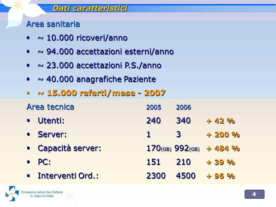 4 Area sanitaria ~ 10.000 ricoveri/anno ~ 10.000 ricoveri/anno ~ 94.000 accettazioni esterni/anno ~ 94.000 accettazioni esterni/anno ~ 23.000 accettazioni P.S./anno ~ 23.000 accettazioni P.S./anno ~ 40.000 anagrafiche Paziente ~ 40.000 anagrafiche Paziente ~ 15.000 referti/mese - 2007 ~ 15.000 referti/mese - 2007 Dati caratteristici Area tecnica 20052006 Utenti:240340 + 42 % Utenti:240340 + 42 % Server:13 + 200 % Server:13 + 200 % Capacità server:170 (GB) 992 (GB) + 484 % Capacità server:170 (GB) 992 (GB) + 484 % PC:151210 + 39 % PC:151210 + 39 % Interventi Ord.:23004500 + 96 % Interventi Ord.:23004500 + 96 %