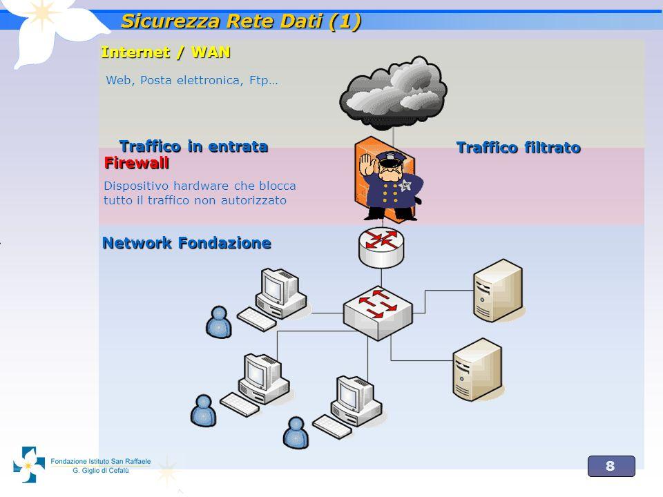 8 Internet / WAN Web, Posta elettronica, Ftp… Firewall Dispositivo hardware che blocca tutto il traffico non autorizzato Network Fondazione Sicurezza Rete Dati (1) Traffico in entrata Traffico filtrato