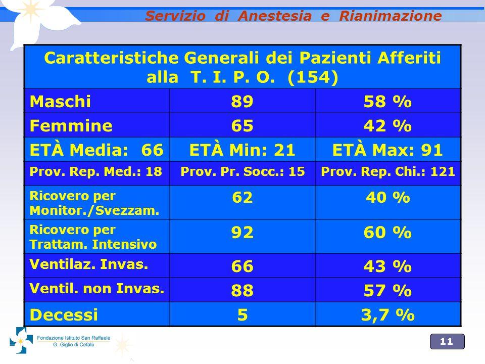 11 Servizio di Anestesia e Rianimazione Caratteristiche Generali dei Pazienti Afferiti alla T.