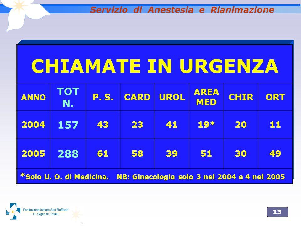 13 Servizio di Anestesia e Rianimazione CHIAMATE IN URGENZA ANNO TOT N.