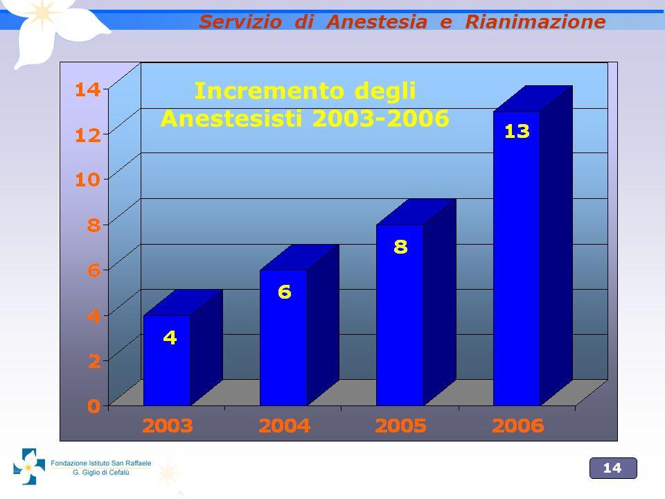 14 Servizio di Anestesia e Rianimazione Incremento degli Anestesisti 2003-2006
