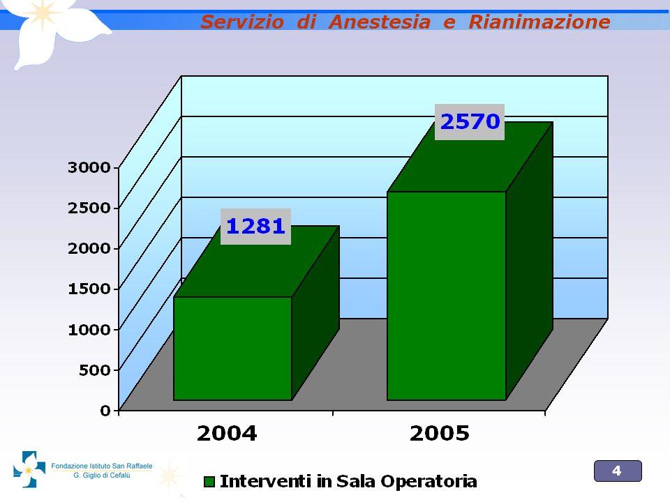 15 Servizio di Anestesia e Rianimazione PROGETTO DI SVILUPPO Ambulatorio di Anestesia Terapia Antalgica Visite Preoperatorie Parto Indolore T.