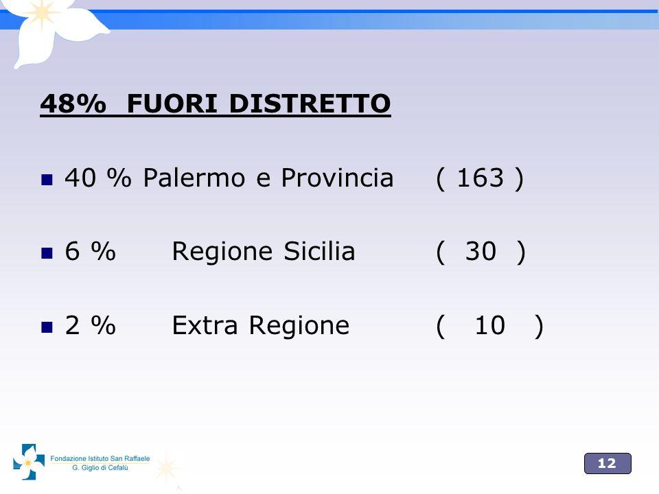 12 48% FUORI DISTRETTO 40 % Palermo e Provincia( 163 ) 6 %Regione Sicilia( 30 ) 2 %Extra Regione( 10 )
