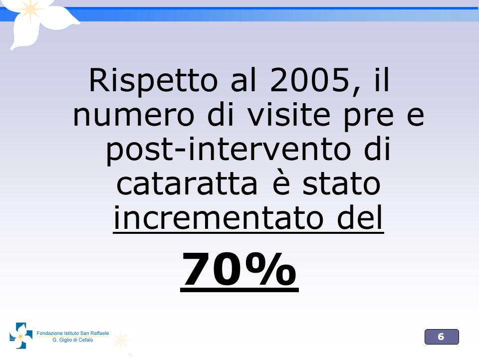 6 Rispetto al 2005, il numero di visite pre e post-intervento di cataratta è stato incrementato del 70%