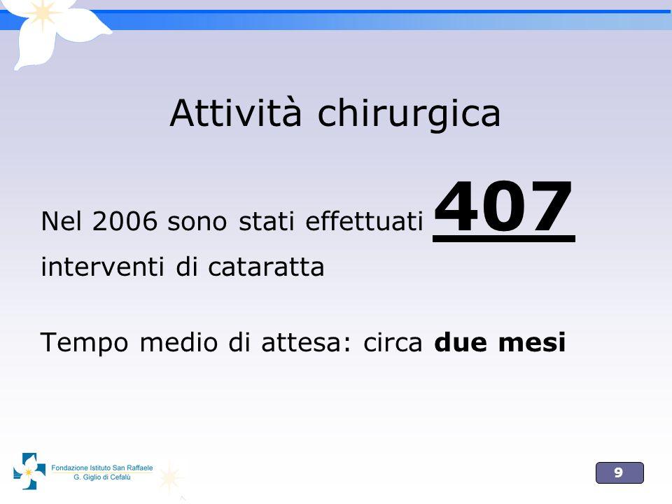 9 Attività chirurgica Nel 2006 sono stati effettuati 407 interventi di cataratta Tempo medio di attesa: circa due mesi