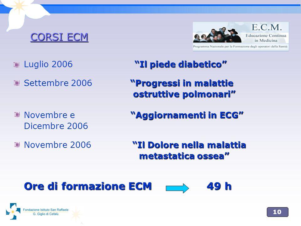 10 Il piede diabetico Luglio 2006 Il piede diabetico Progressi in malattie Settembre 2006 Progressi in malattie ostruttive polmonari ostruttive polmonari Aggiornamenti in ECG Novembre e Aggiornamenti in ECG Dicembre 2006 Il Dolore nella malattia Novembre 2006 Il Dolore nella malattia metastatica ossea metastatica ossea Ore di formazione ECM 49 h CORSI ECM