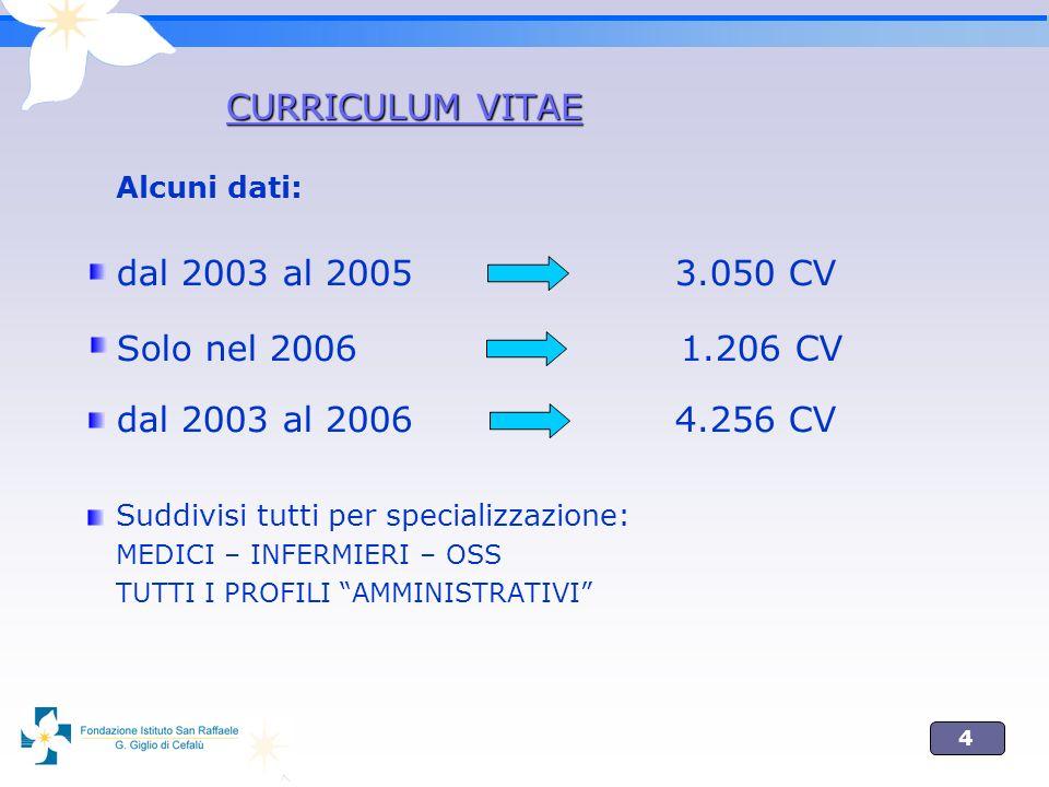 4 Alcuni dati: dal 2003 al 2005 3.050 CV Solo nel 2006 1.206 CV dal 2003 al 2006 4.256 CV Suddivisi tutti per specializzazione: MEDICI – INFERMIERI – OSS TUTTI I PROFILI AMMINISTRATIVI CURRICULUM VITAE