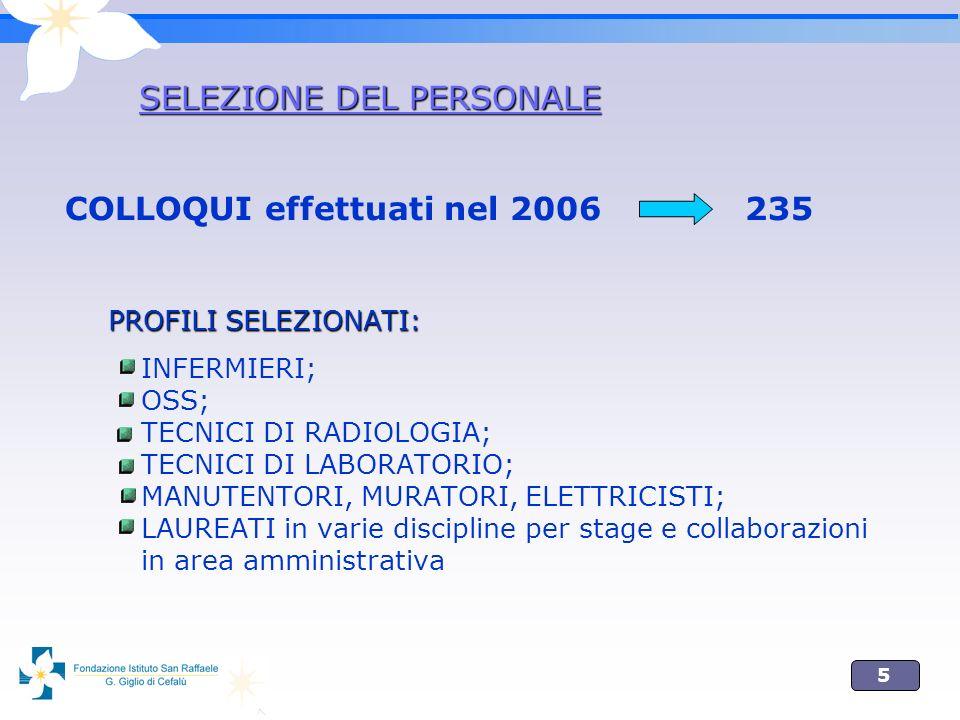 5 COLLOQUI effettuati nel 2006 235 PROFILI SELEZIONATI: INFERMIERI; OSS; TECNICI DI RADIOLOGIA; TECNICI DI LABORATORIO; MANUTENTORI, MURATORI, ELETTRICISTI; LAUREATI in varie discipline per stage e collaborazioni in area amministrativa SELEZIONE DEL PERSONALE