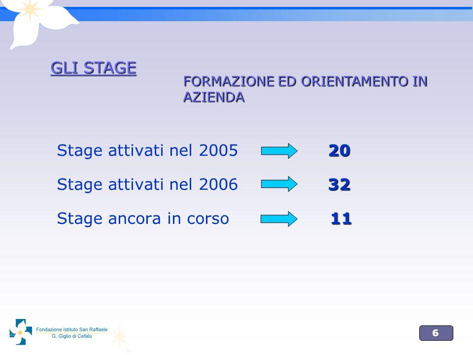 6 20 Stage attivati nel 2005 20 32 Stage attivati nel 2006 32 11 Stage ancora in corso 11 GLI STAGE FORMAZIONE ED ORIENTAMENTO IN AZIENDA