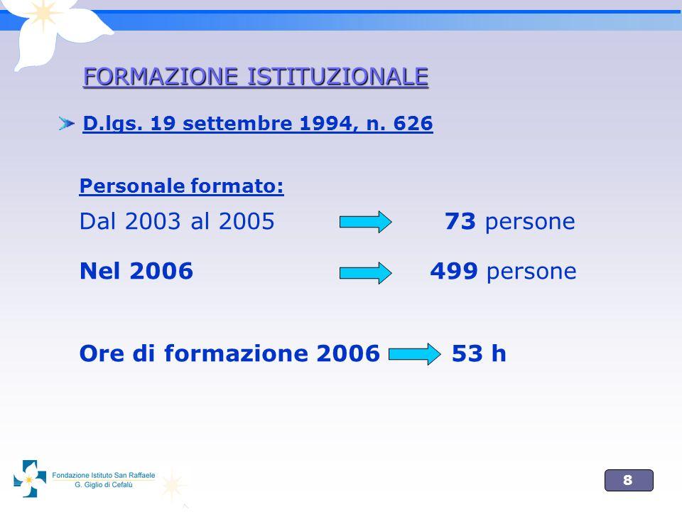 8 Personale formato: Dal 2003 al 2005 73 persone Nel 2006 499 persone Ore di formazione 2006 53 h FORMAZIONE ISTITUZIONALE D.lgs.