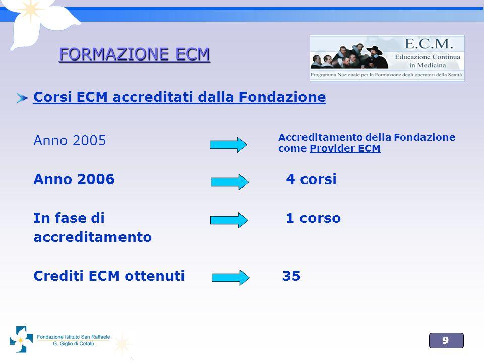 9 Corsi ECM accreditati dalla Fondazione Anno 2005 Anno 2006 4 corsi In fase di 1 corso accreditamento Crediti ECM ottenuti 35 FORMAZIONE ECM Accreditamento della Fondazione come Provider ECM