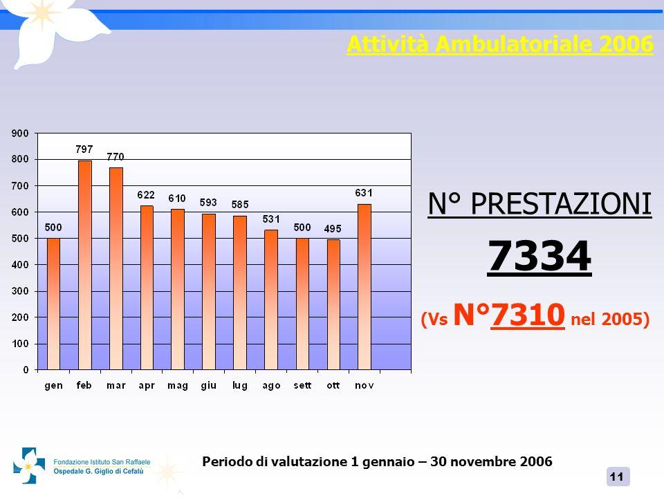 11 Attività Ambulatoriale 2006 N° PRESTAZIONI 7334 Periodo di valutazione 1 gennaio – 30 novembre 2006 (Vs N°7310 nel 2005)