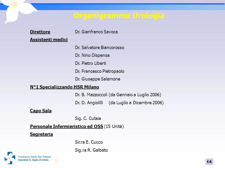 14 Organigramma Urologia Direttore Dr. Gianfranco Savoca Assistenti medici Dr. Salvatore Biancorosso Dr. Nino Dispensa Dr. Pietro Liberti Dr. Francesc