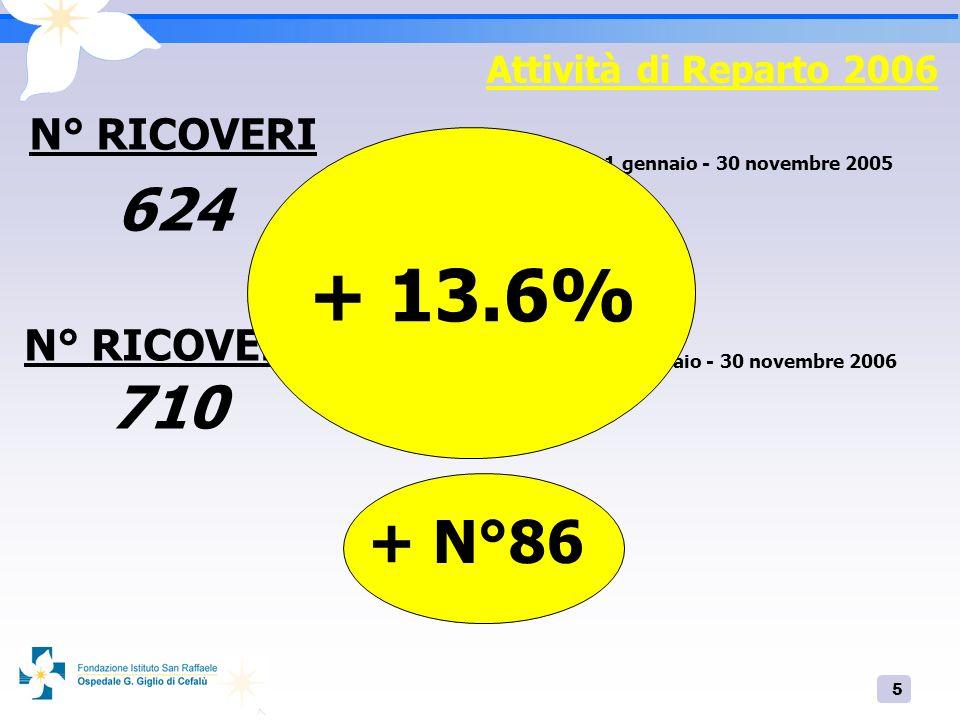 6 Attività di Reparto 2006 42 26 N°68 (Vs N°96 nel 2005 ) Prestazioni eseguite in regime di DS e DH nellanno 2006 - 30%