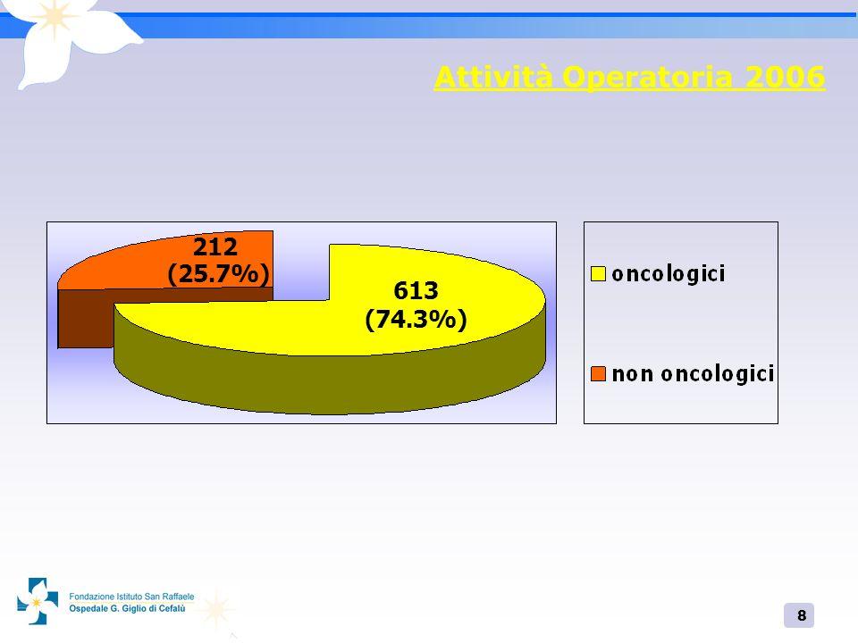 8 Attività Operatoria 2006 613 (74.3%) 212 (25.7%)