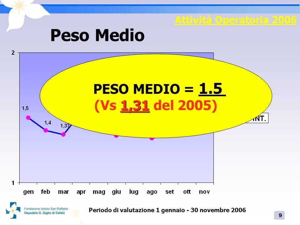 9 Attività Operatoria 2006 Peso Medio Periodo di valutazione 1 gennaio - 30 novembre 2006 PESO MEDIO = 1.5 1,31 (Vs 1,31 del 2005)