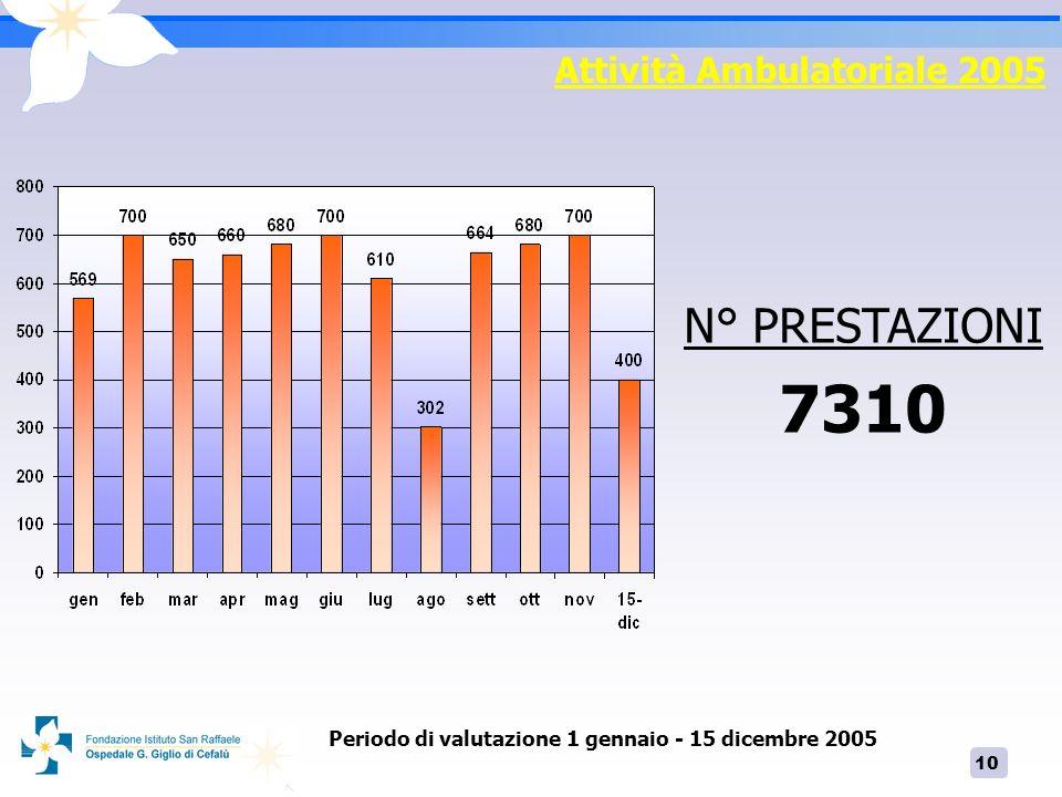 11 PROVENIENZA DEI PAZIENTI AMBULATORIALI Attività Ambulatoriale 2005 Periodo di valutazione 1 gennaio - 15 dicembre 2005