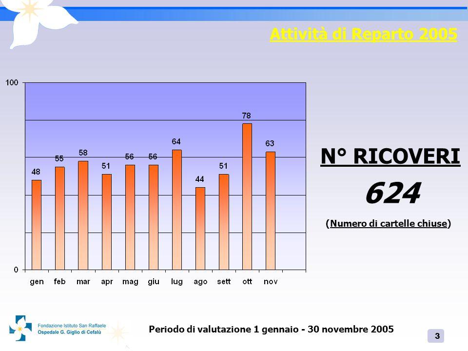 3 Attività di Reparto 2005 N° RICOVERI 624 (Numero di cartelle chiuse) Periodo di valutazione 1 gennaio - 30 novembre 2005