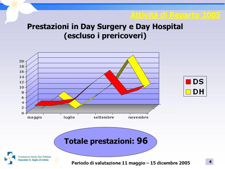 4 Attività di Reparto 2005 Prestazioni in Day Surgery e Day Hospital (escluso i prericoveri) Totale prestazioni: 96 Periodo di valutazione 11 maggio –