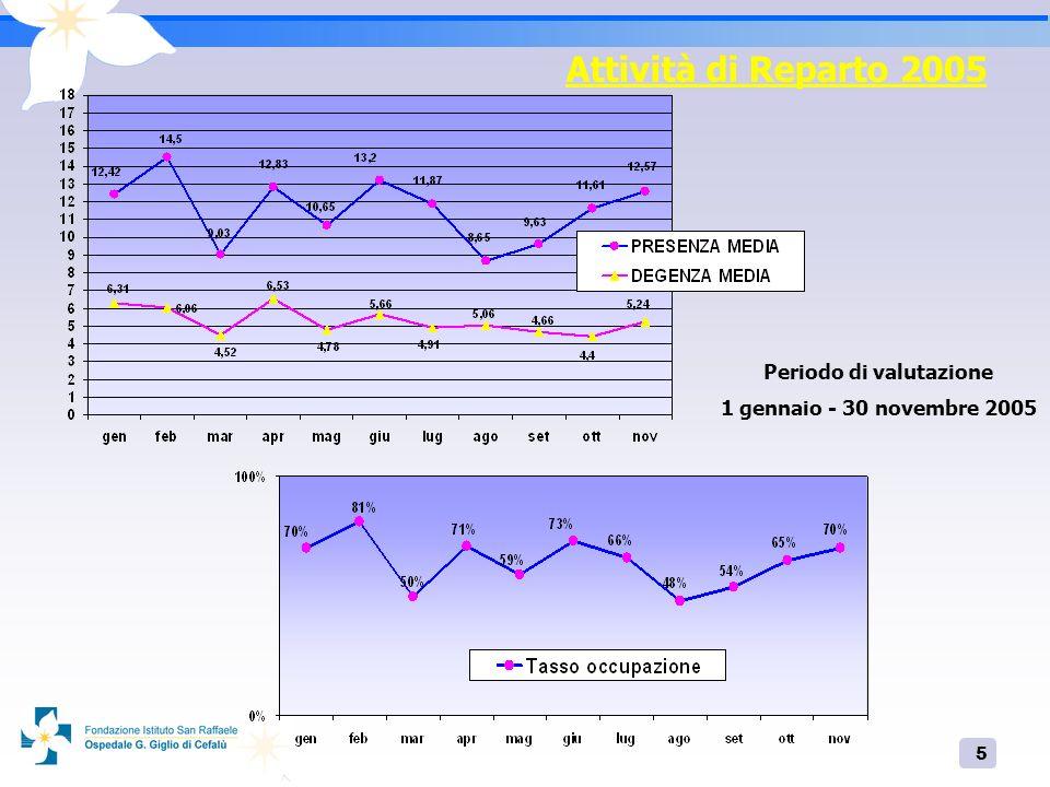 6 Attività Reparto 2005 PROVENIENZA DEI PAZIENTI RICOVERATI Periodo di valutazione 1 gennaio - 30 novembre 2005
