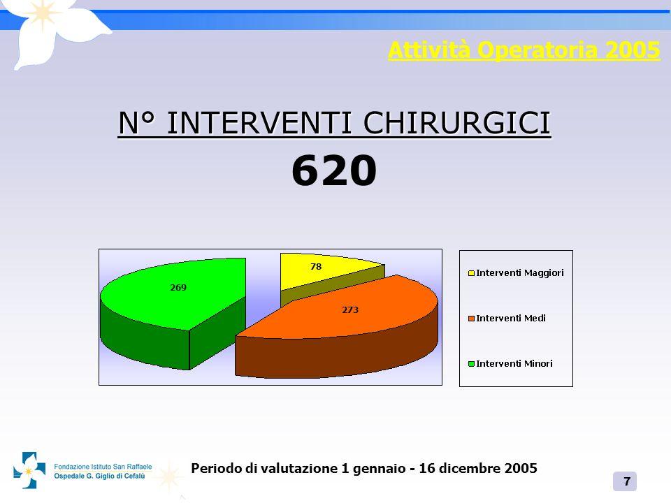 7 Attività Operatoria 2005 N° INTERVENTI CHIRURGICI 620 269 273 78 Periodo di valutazione 1 gennaio - 16 dicembre 2005