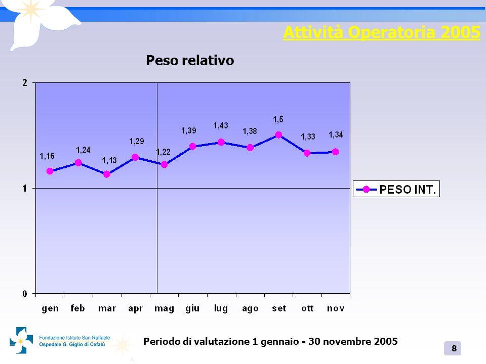 8 Attività Operatoria 2005 Peso relativo Periodo di valutazione 1 gennaio - 30 novembre 2005