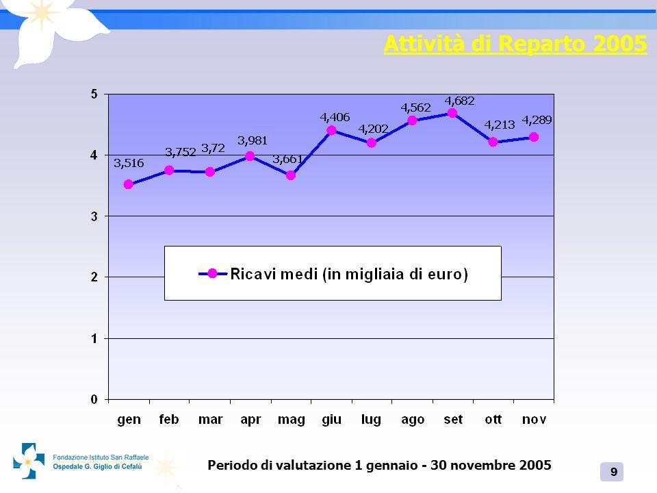 9 Attività di Reparto 2005 Periodo di valutazione 1 gennaio - 30 novembre 2005