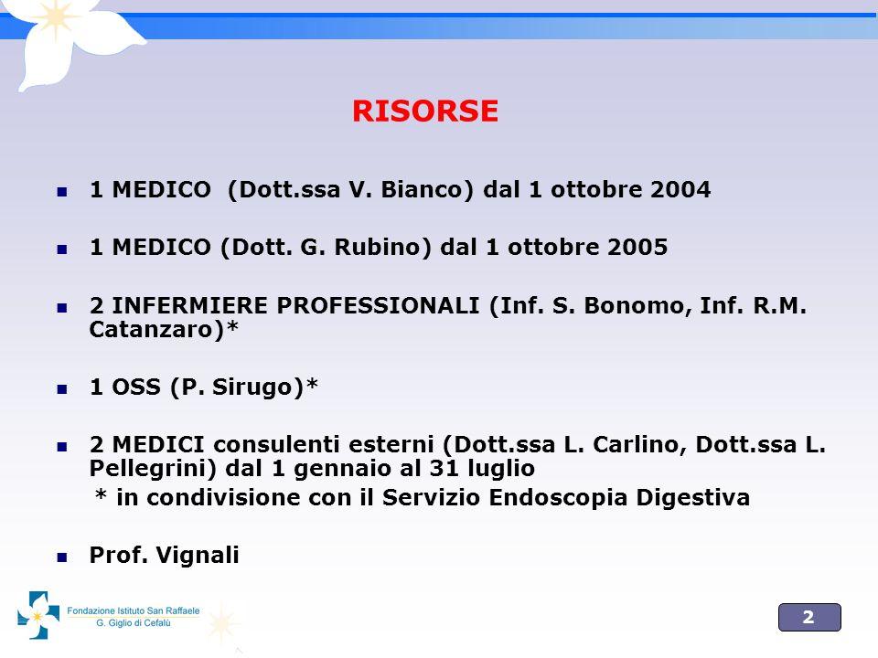 2 RISORSE 1 MEDICO (Dott.ssa V. Bianco) dal 1 ottobre 2004 1 MEDICO (Dott. G. Rubino) dal 1 ottobre 2005 2 INFERMIERE PROFESSIONALI (Inf. S. Bonomo, I