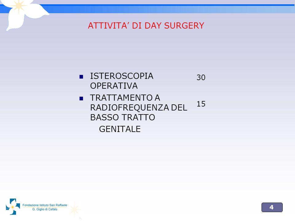 4 ATTIVITA DI DAY SURGERY ISTEROSCOPIA OPERATIVA TRATTAMENTO A RADIOFREQUENZA DEL BASSO TRATTO GENITALE 30 15