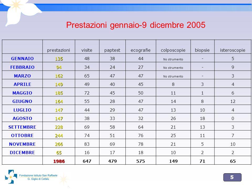 5 Prestazioni gennaio-9 dicembre 2005 prestazionivisitepaptestecografiecolposcopiebiopsieisteroscopie GENNAIO135483844 No strumento -5 FEBBRAIO9434242