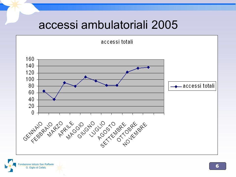 6 accessi ambulatoriali 2005